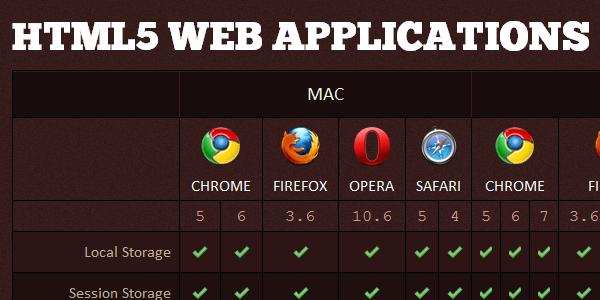browsers, chrome, firefox, opera, safari, explorer